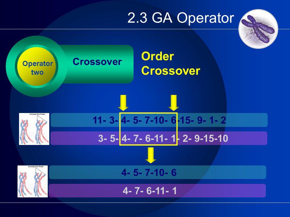 2.3 GA Operator Crossover Order Crossover Operator two 11- 3- 4- 5- 7-10- 6-15- 9- 1- 2 3- 5- 4- 7- 6-11- 1- 2- 9-15-10 4- 5- 7-10- 6 4- 7- 6-11- 1