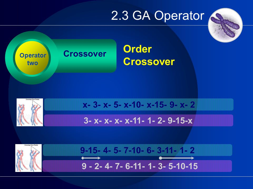 2.3 GA Operator Crossover Order Crossover Operator two x- 3- x- 5- x-10- x-15- 9- x- 2 3- x- x- x- x-11- 1- 2- 9-15-x 9-15- 4- 5- 7-10- 6- 3-11- 1- 2 9 - 2- 4- 7- 6-11- 1- 3- 5-10-15