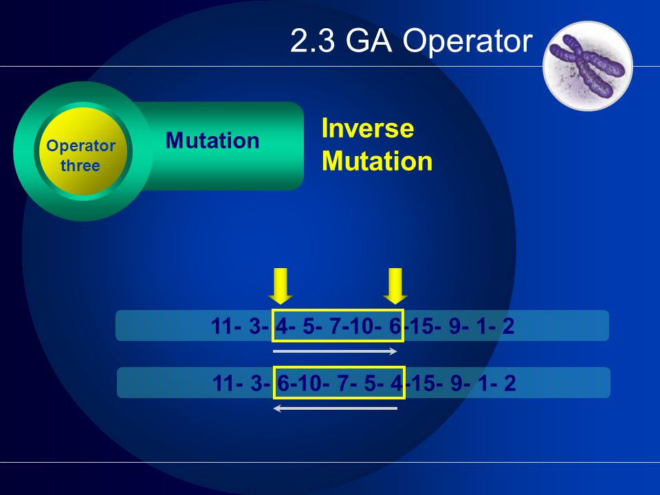 2.3 GA Operator Mutation Inverse Mutation Operator three 11- 3- 4- 5- 7-10- 6-15- 9- 1- 2 11- 3- 6-10- 7- 5- 4-15- 9- 1- 2