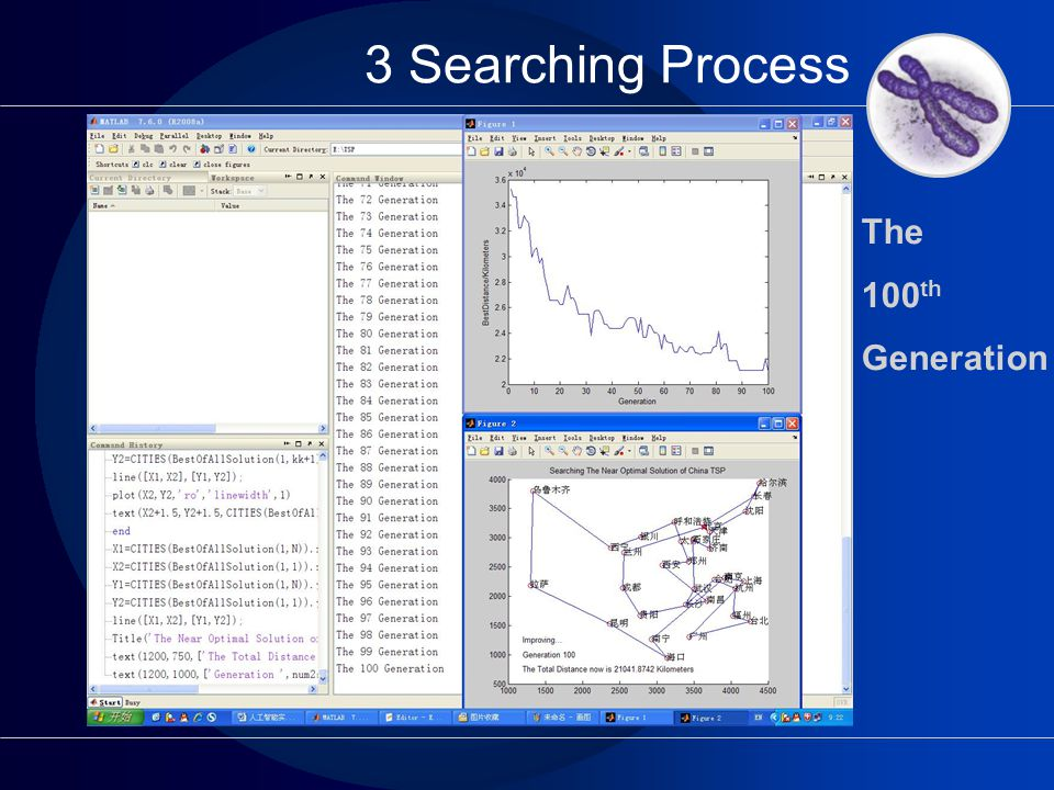 3 Searching Process The 100 th Generation