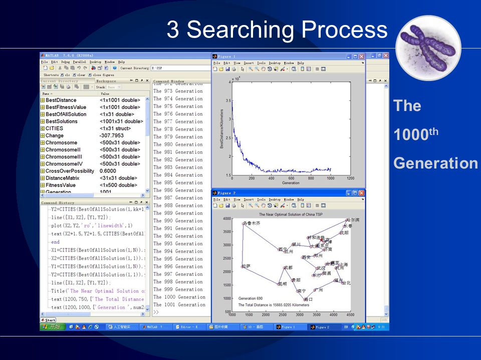 3 Searching Process The 1000 th Generation