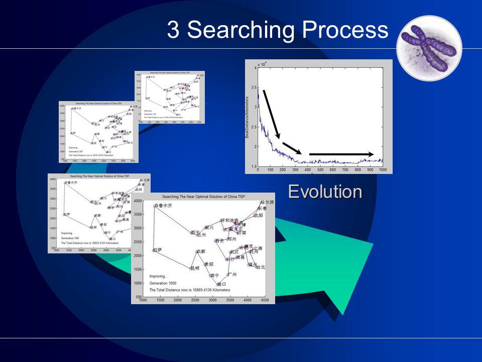 3 Searching Process Evolution G 1000 G 500 G 200 G 100