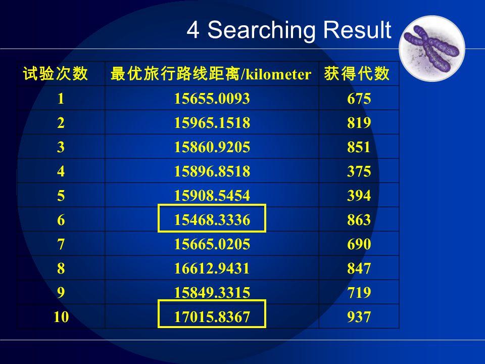 4 Searching Result 试验次数最优旅行路线距离 /kilometer 获得代数 115655.0093675 215965.1518819 315860.9205851 415896.8518375 515908.5454394 615468.3336863 715665.0205690 816612.9431847 915849.3315719 1017015.8367937