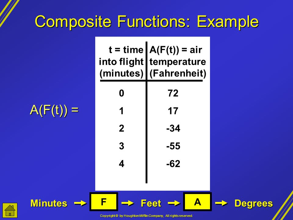 Copyright © by Houghton Mifflin Company, All rights reserved. Composite Functions: Example 72 17 -34 -55 -62 A(F(t)) = air temperature (Fahrenheit) t