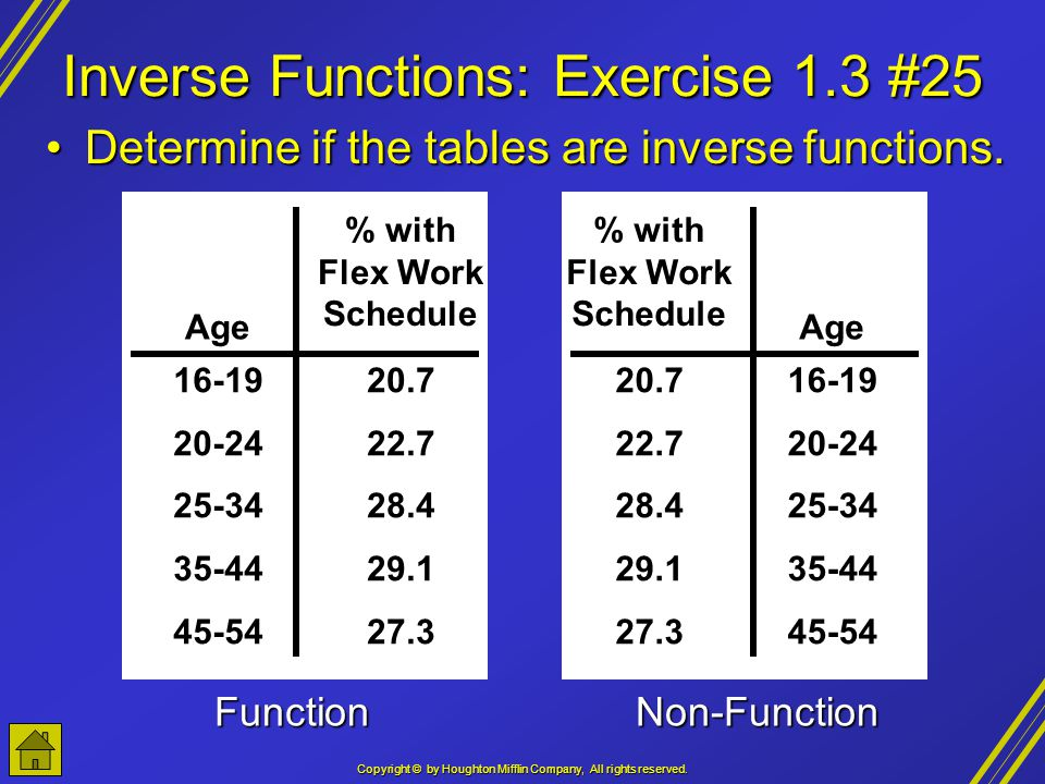 Copyright © by Houghton Mifflin Company, All rights reserved. Inverse Functions: Exercise 1.3 #25 Age % with Flex Work Schedule 16-19 20-24 25-34 35-4