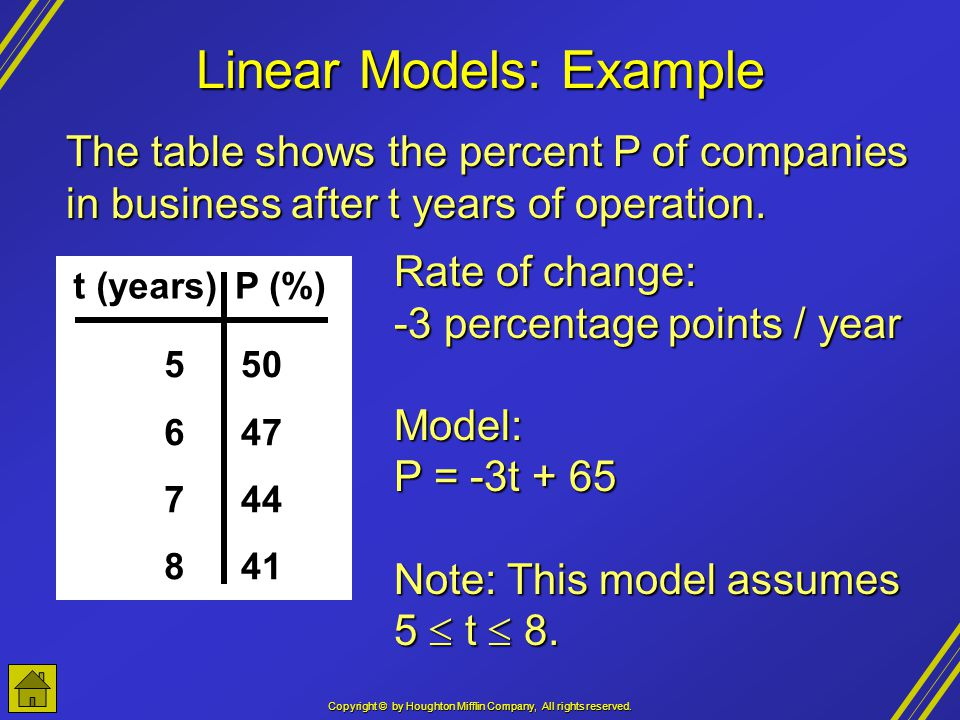 Copyright © by Houghton Mifflin Company, All rights reserved. Linear Models: Example t (years)P (%) 56785678 50 47 44 41 The table shows the percent P