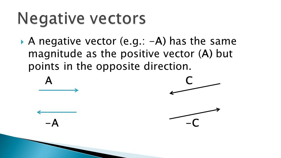  A negative vector (e.g.: -A) has the same magnitude as the positive vector (A) but points in the opposite direction.