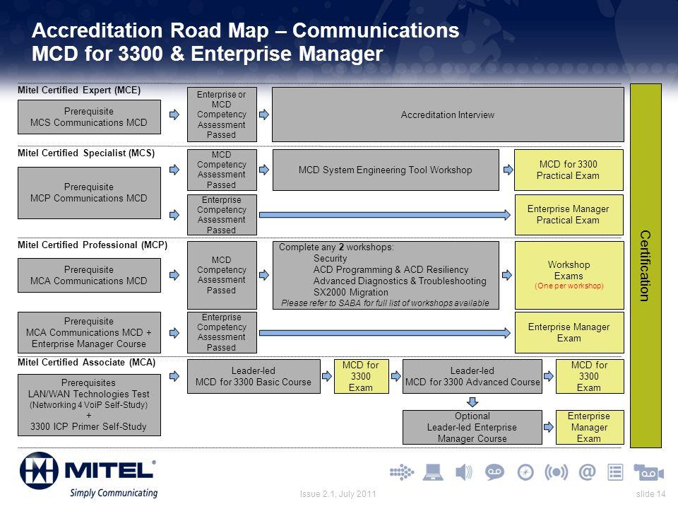 slide 14Issue 2.1, July 2011 Accreditation Road Map – Communications MCD for 3300 & Enterprise Manager Leader-led MCD for 3300 Basic Course Mitel Cert