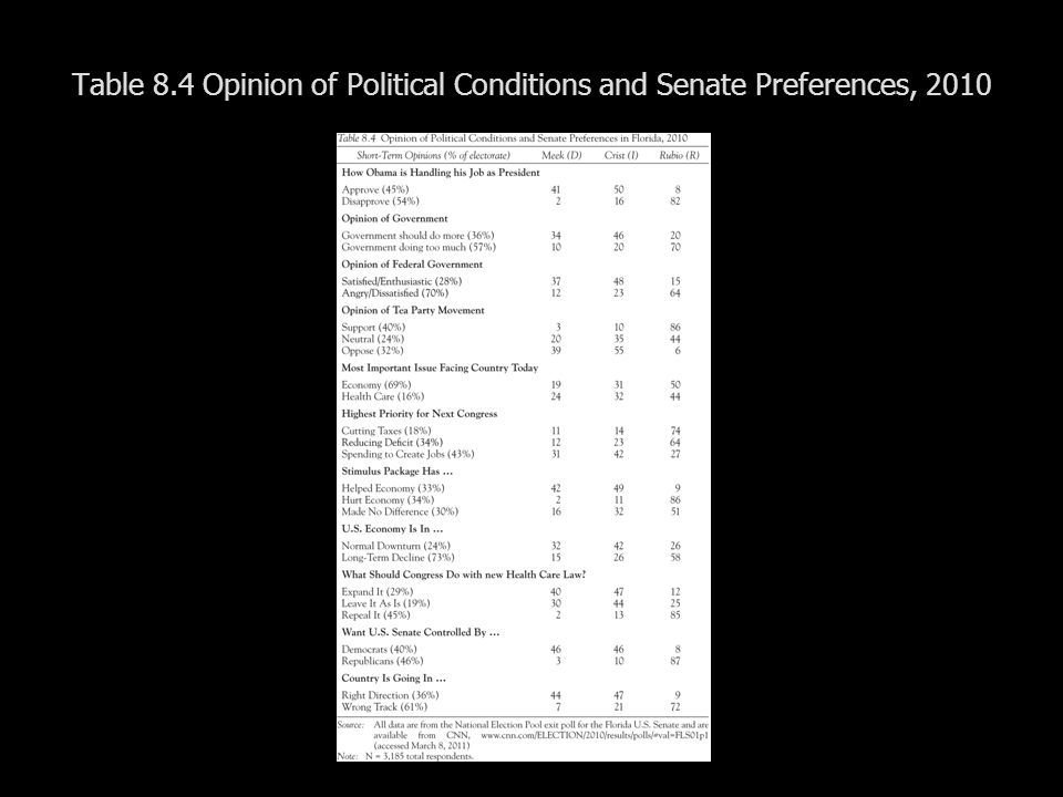 Table 8.4 Opinion of Political Conditions and Senate Preferences, 2010