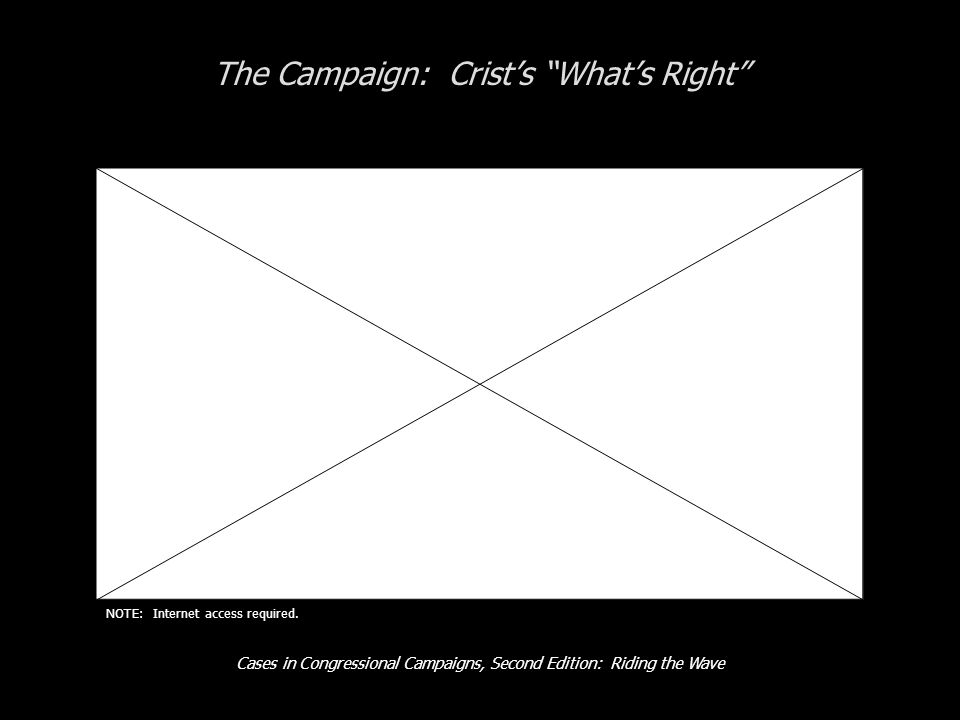 Cases in Congressional Campaigns, Second Edition: Riding the Wave The Campaign: Crist's What's Right NOTE: Internet access required.