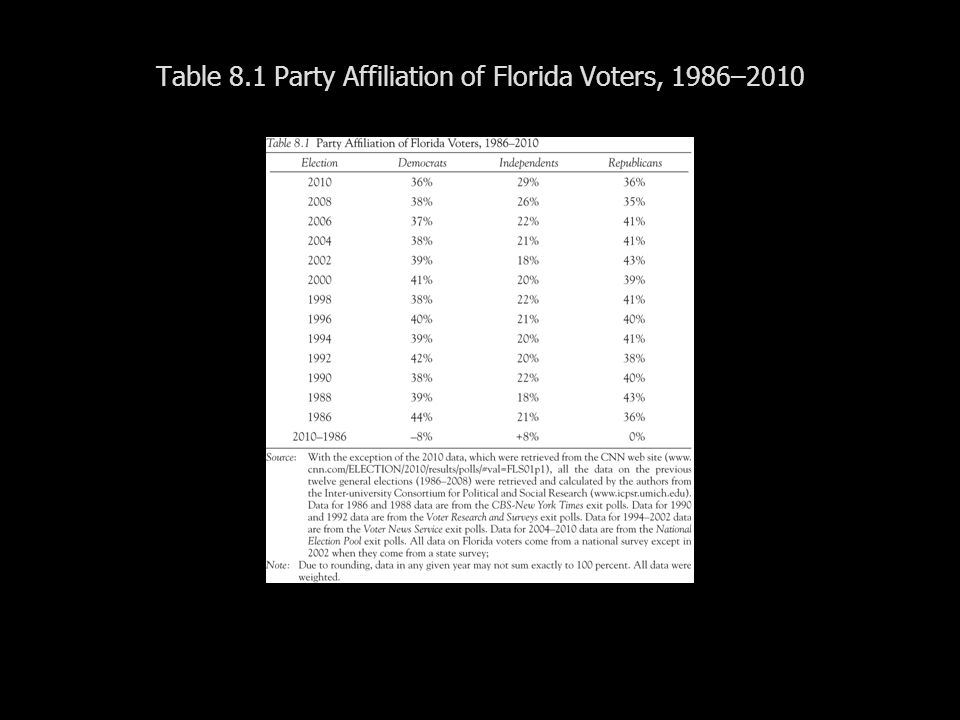 Table 8.1 Party Affiliation of Florida Voters, 1986–2010
