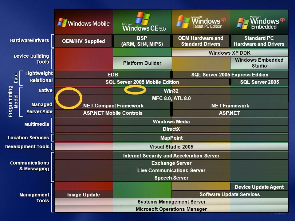 M anagement T ools C ommunications & M essaging Device Update Agent Software Update Services Live Communications Server Exchange Server Internet Secur