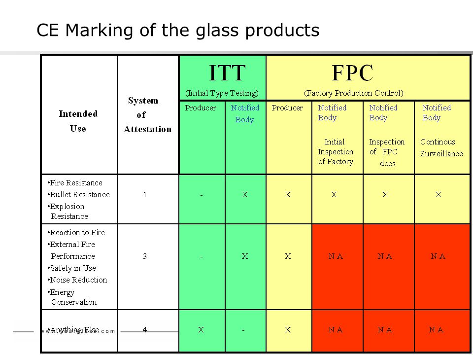 CE Marking of the glass products