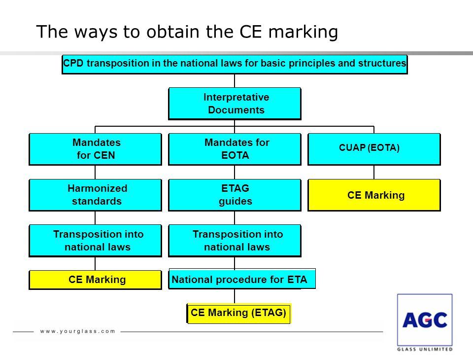 CEN : - Harmonized standards of products (hEN) - Support standards (EN, f.e.