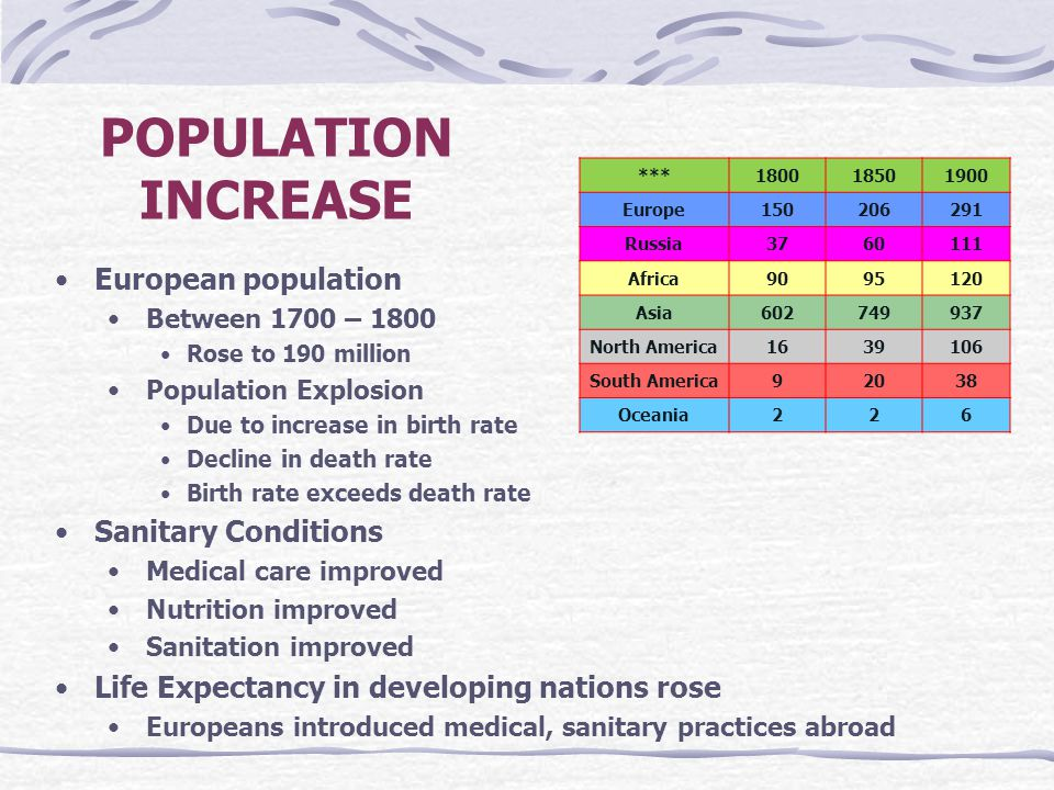 POPULATION INCREASE European population Between 1700 – 1800 Rose to 190 million Population Explosion Due to increase in birth rate Decline in death ra