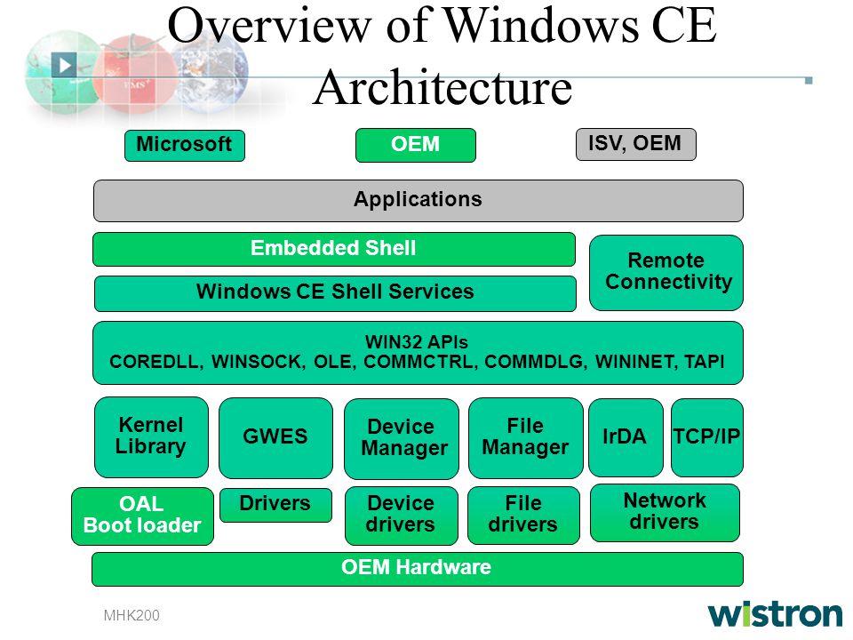 MHK200 Overview of Windows CE Architecture OEM Hardware Embedded Shell Applications WIN32 APIs COREDLL, WINSOCK, OLE, COMMCTRL, COMMDLG, WININET, TAPI