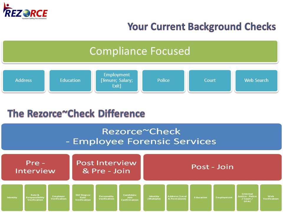 Compliance Focused AddressEducation Employment [Tenure; Salary; Exit] PoliceCourtWeb Search
