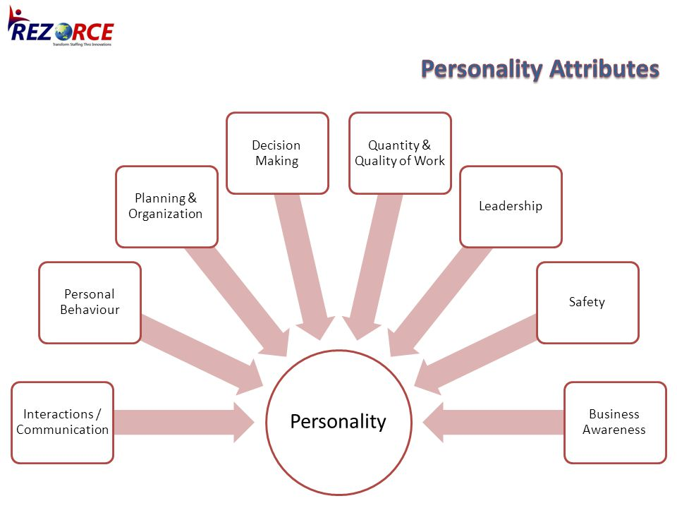 Personality Interactions / Communication Personal Behaviour Planning & Organization Decision Making Quantity & Quality of Work LeadershipSafety Busine