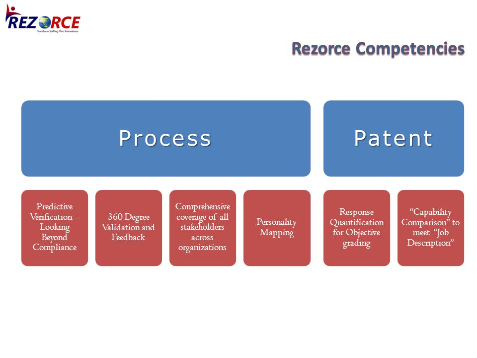 Process Predictive Verification – Looking Beyond Compliance 360 Degree Validation and Feedback Comprehensive coverage of all stakeholders across organizations Personality Mapping Patent Response Quantification for Objective grading Capability Comparison to meet Job Description