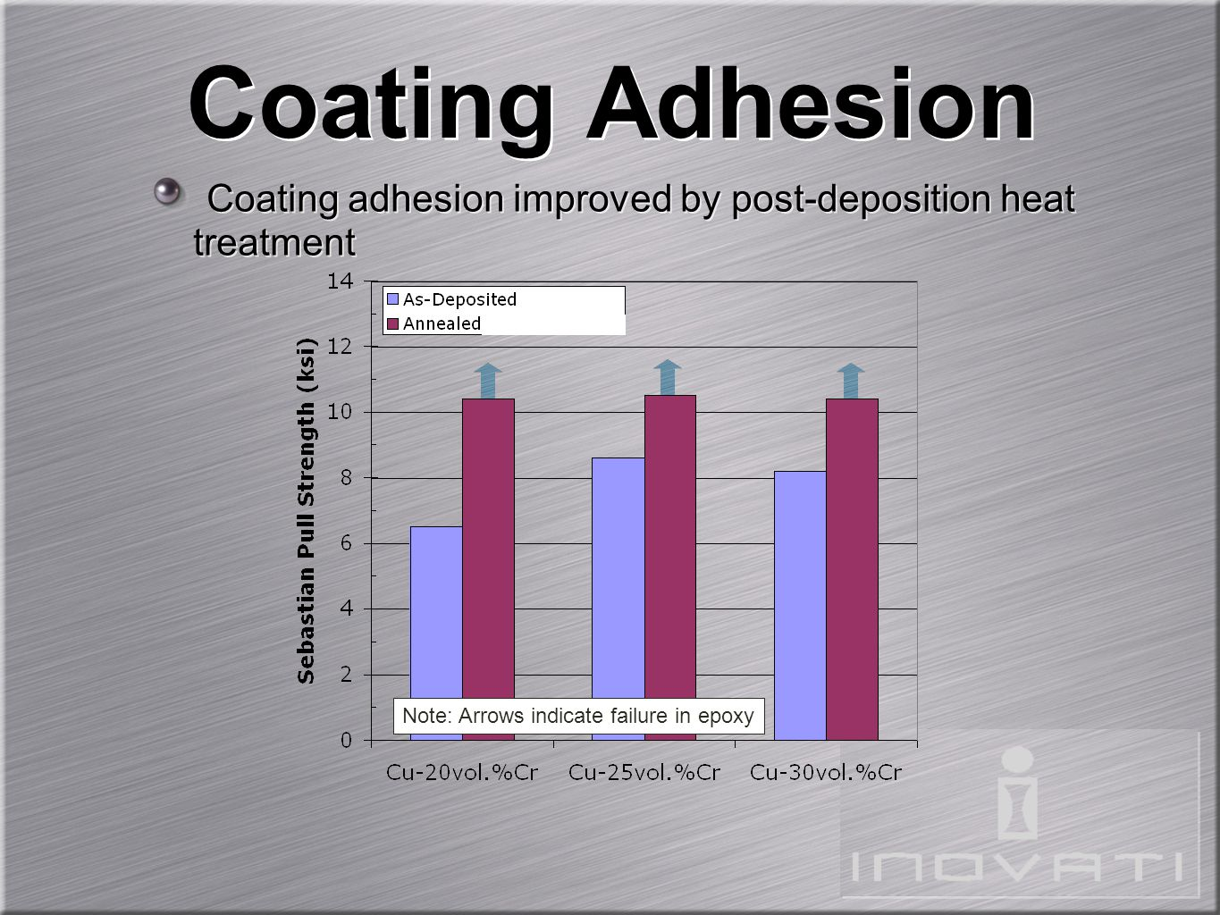 Coating Adhesion Coating adhesion improved by post-deposition heat treatment Note: Arrows indicate failure in epoxy