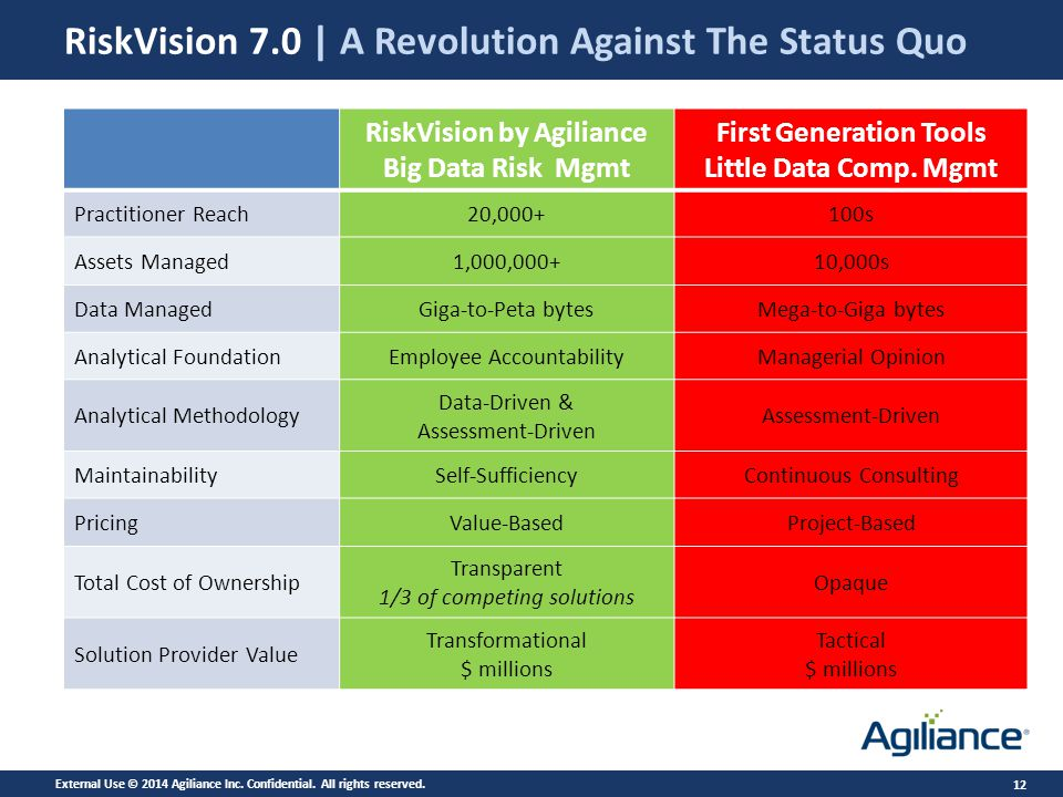 12 RiskVision 7.0 | A Revolution Against The Status Quo RiskVision by Agiliance Big Data Risk Mgmt First Generation Tools Little Data Comp.
