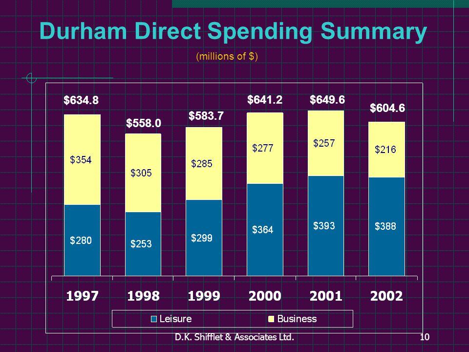 D.K. Shifflet & Associates Ltd.10 Durham Direct Spending Summary (millions of $) $634.8 $558.0 $583.7 $641.2$649.6 $604.6