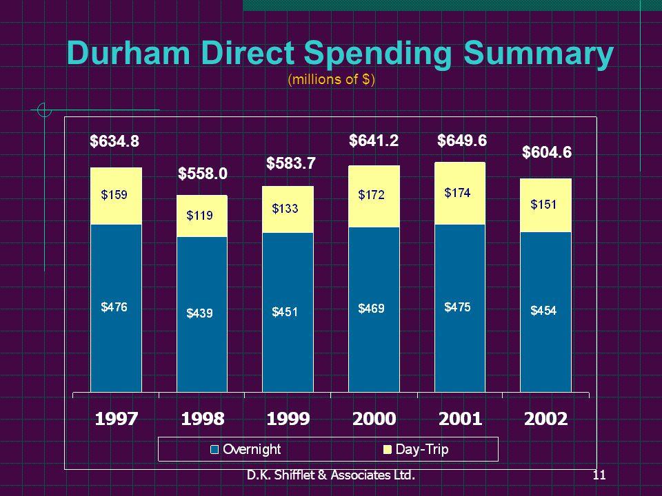 D.K. Shifflet & Associates Ltd.11 Durham Direct Spending Summary (millions of $) $634.8 $558.0 $583.7 $641.2$649.6 $604.6