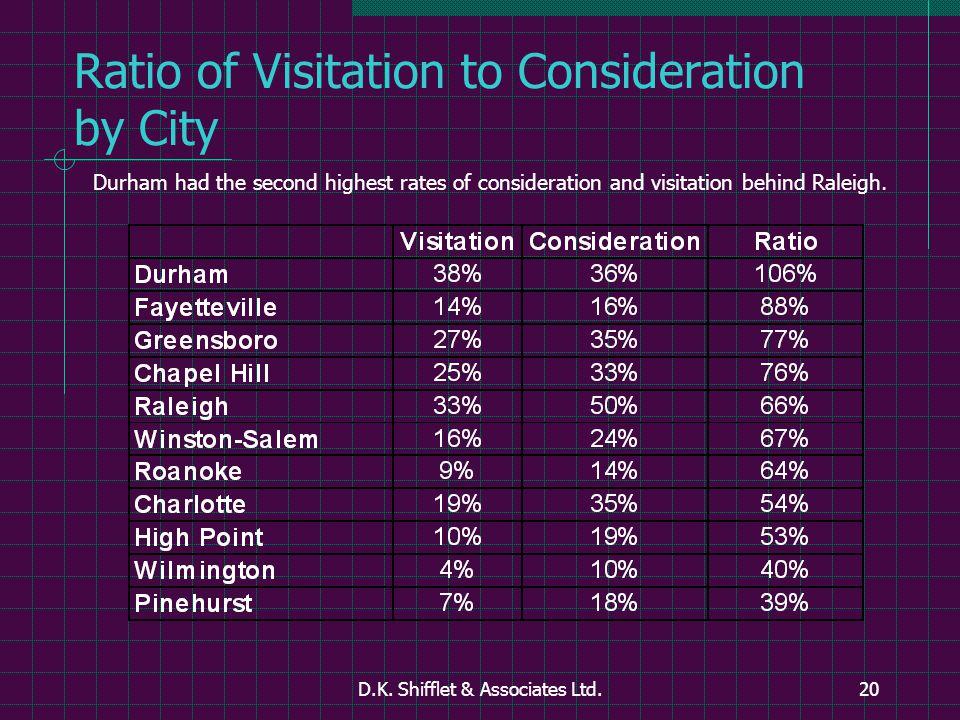 D.K. Shifflet & Associates Ltd.20 Ratio of Visitation to Consideration by City Durham had the second highest rates of consideration and visitation beh
