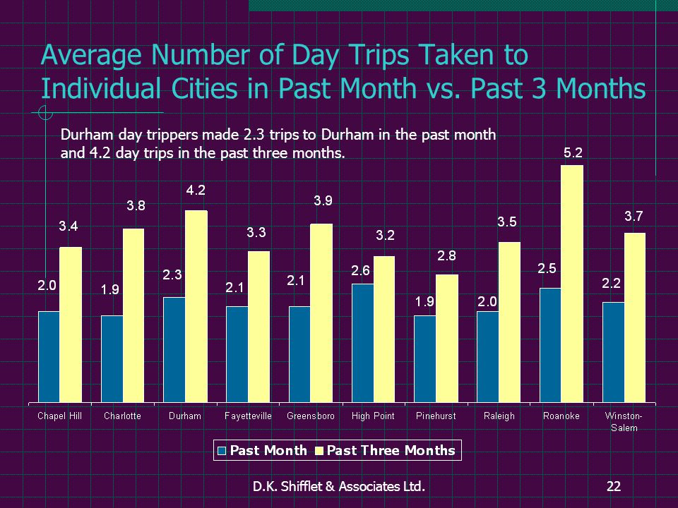 D.K. Shifflet & Associates Ltd.22 Average Number of Day Trips Taken to Individual Cities in Past Month vs. Past 3 Months Durham day trippers made 2.3