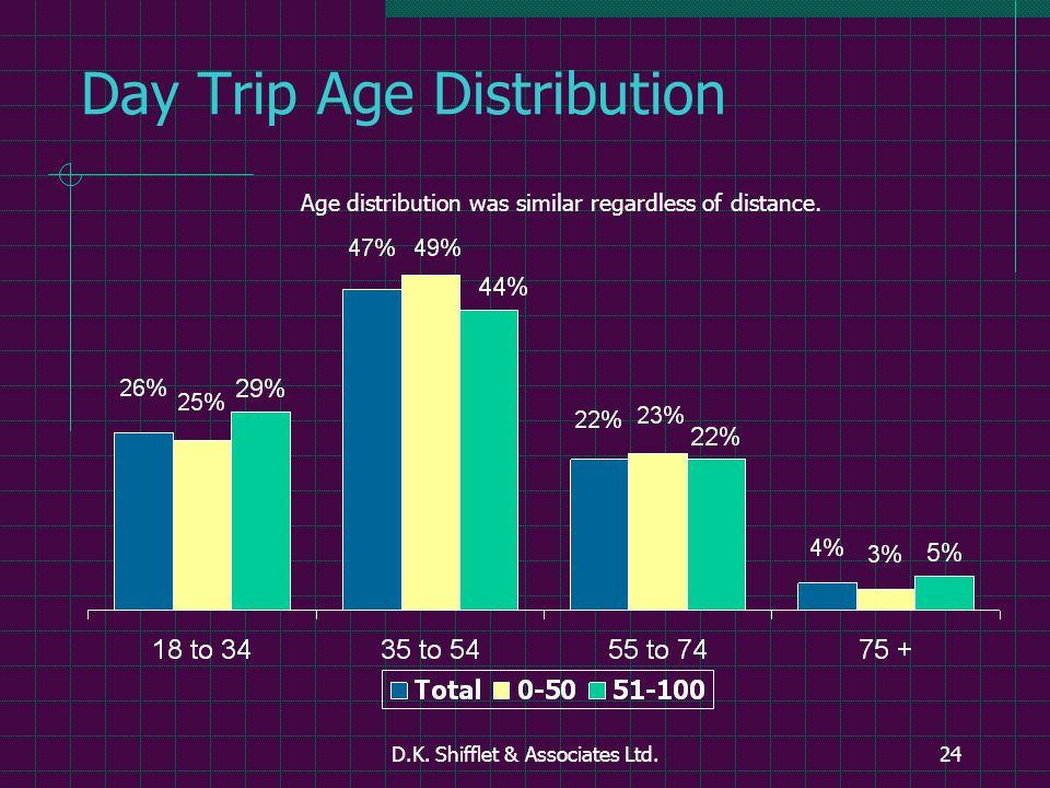 D.K. Shifflet & Associates Ltd.24 Day Trip Age Distribution Age distribution was similar regardless of distance.