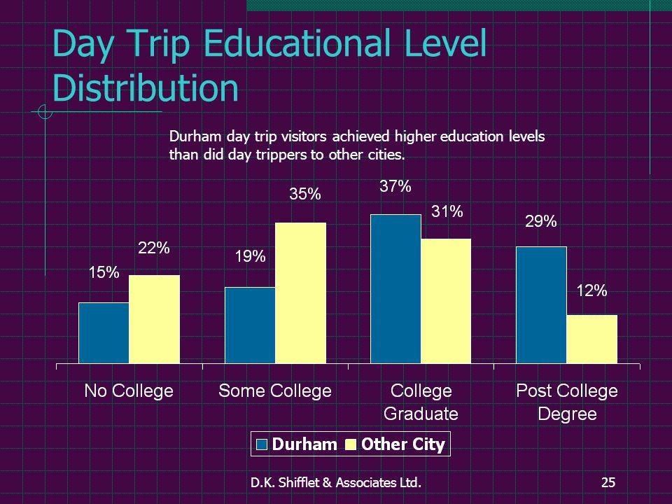 D.K. Shifflet & Associates Ltd.25 Day Trip Educational Level Distribution Durham day trip visitors achieved higher education levels than did day tripp