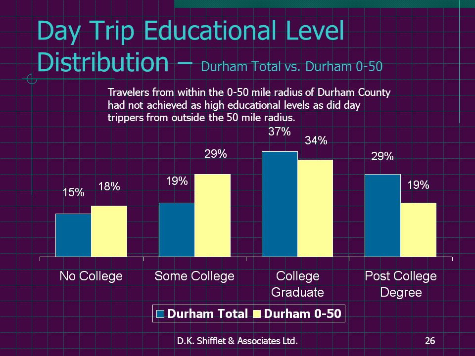 D.K. Shifflet & Associates Ltd.26 Day Trip Educational Level Distribution – Durham Total vs.