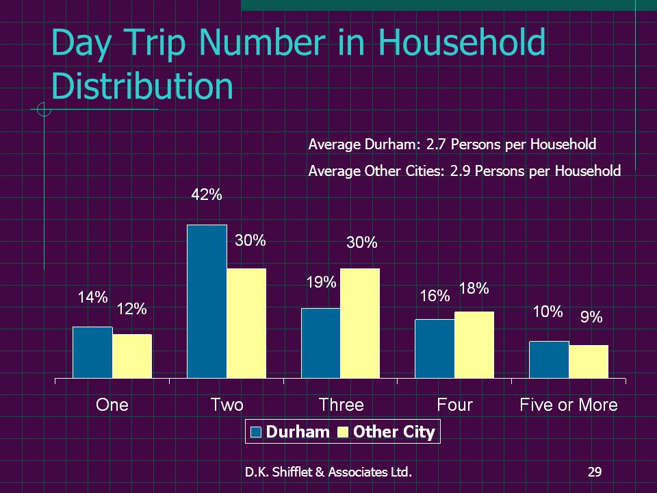 D.K. Shifflet & Associates Ltd.29 Day Trip Number in Household Distribution Average Durham: 2.7 Persons per Household Average Other Cities: 2.9 Person