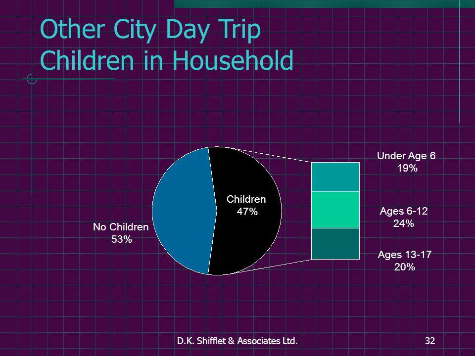 D.K. Shifflet & Associates Ltd.32 Other City Day Trip Children in Household Ages 6-12 24% Under Age 6 19% No Children 53% Ages 13-17 20% Children 47%