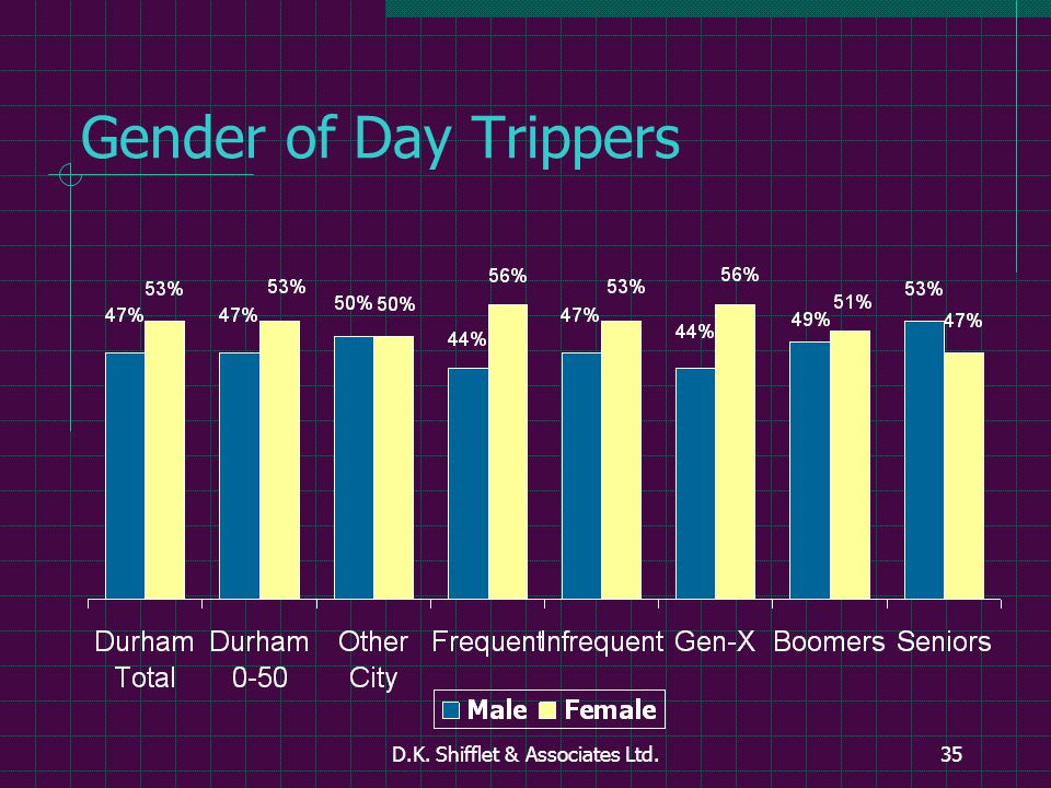 D.K. Shifflet & Associates Ltd.35 Gender of Day Trippers