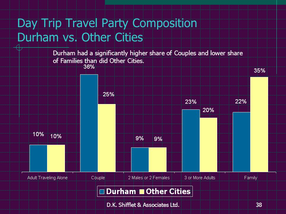 D.K. Shifflet & Associates Ltd.38 Day Trip Travel Party Composition Durham vs.