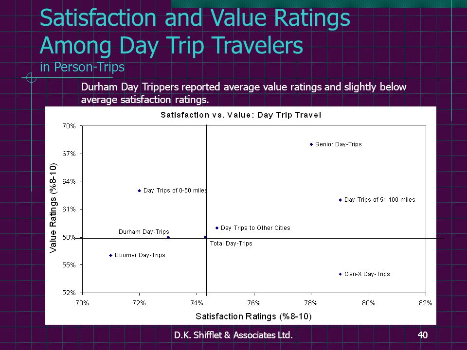 D.K. Shifflet & Associates Ltd.40 Satisfaction and Value Ratings Among Day Trip Travelers in Person-Trips Durham Day Trippers reported average value r