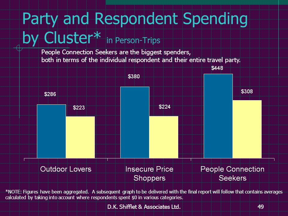 D.K. Shifflet & Associates Ltd.49 Party and Respondent Spending by Cluster* in Person-Trips People Connection Seekers are the biggest spenders, both i