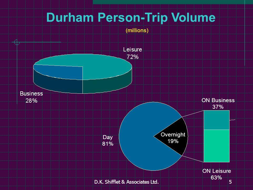 D.K. Shifflet & Associates Ltd.5 Durham Person-Trip Volume (millions) Overnight 19% ON Business 37% ON Leisure 63% Day 81%