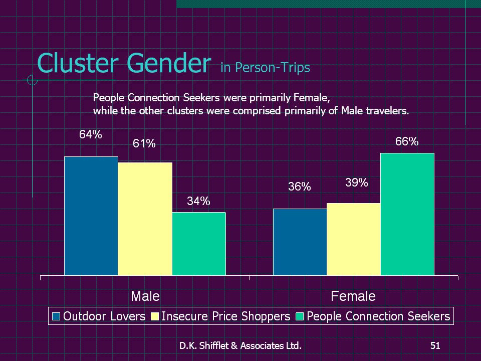 D.K. Shifflet & Associates Ltd.51 Cluster Gender in Person-Trips People Connection Seekers were primarily Female, while the other clusters were compri