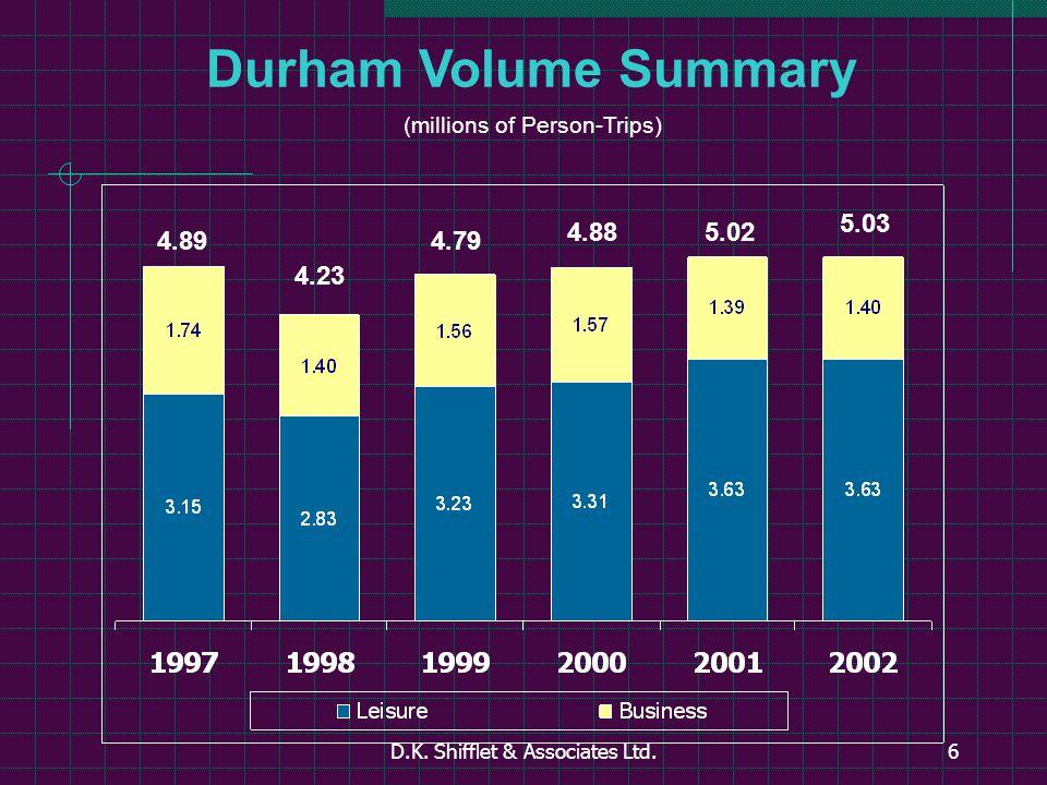 D.K. Shifflet & Associates Ltd.6 Durham Volume Summary (millions of Person-Trips) 4.89 4.23 4.79 4.885.02 5.03