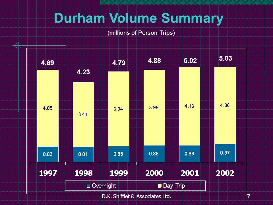 D.K.Shifflet & Associates Ltd.38 Day Trip Travel Party Composition Durham vs.