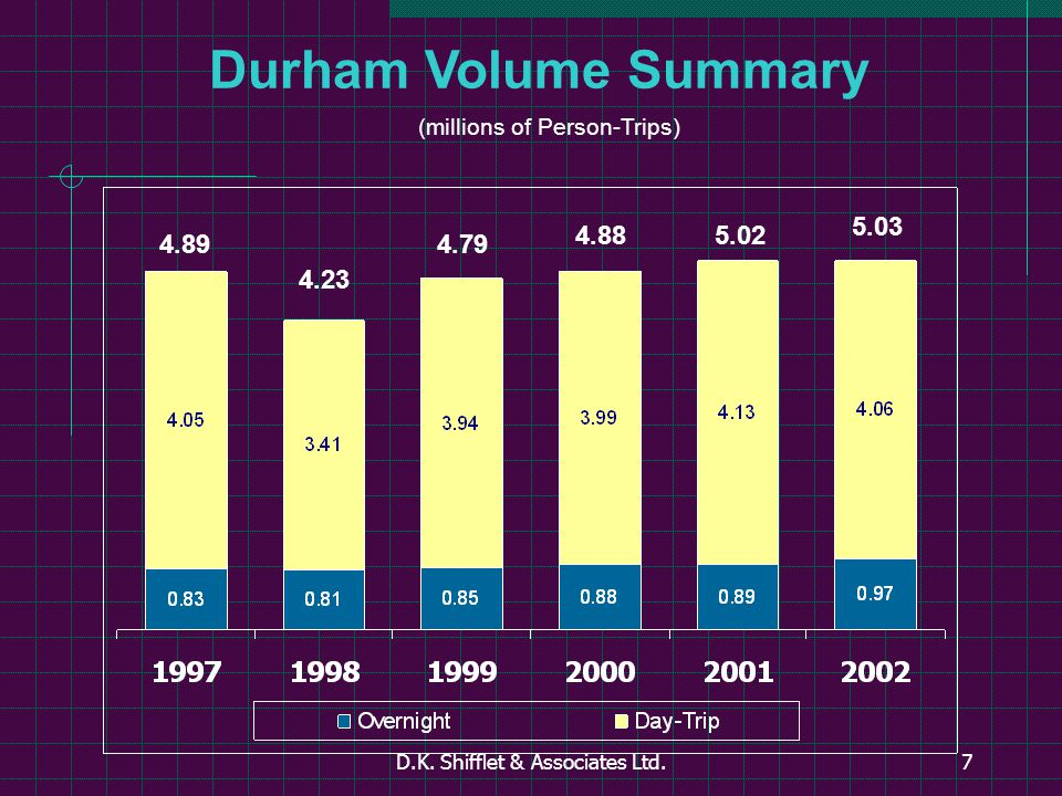 D.K. Shifflet & Associates Ltd.7 Durham Volume Summary (millions of Person-Trips) 4.89 4.23 4.79 4.885.02 5.03