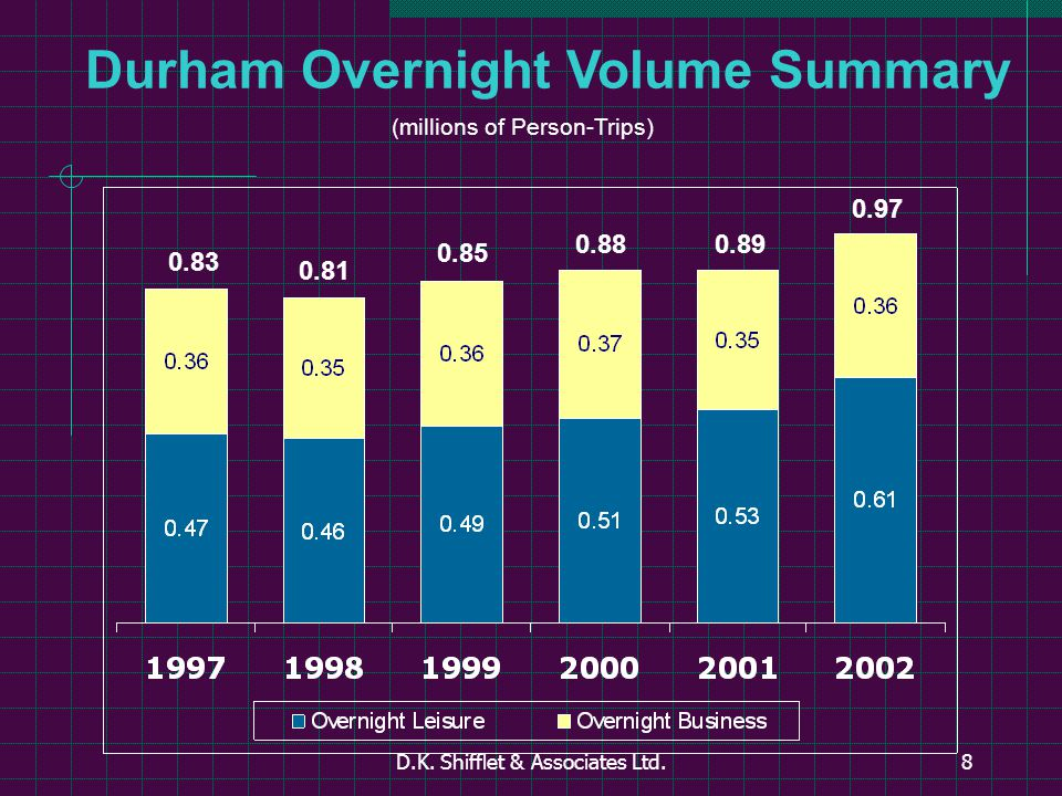 D.K. Shifflet & Associates Ltd.8 Durham Overnight Volume Summary (millions of Person-Trips) 0.83 0.81 0.85 0.880.89 0.97