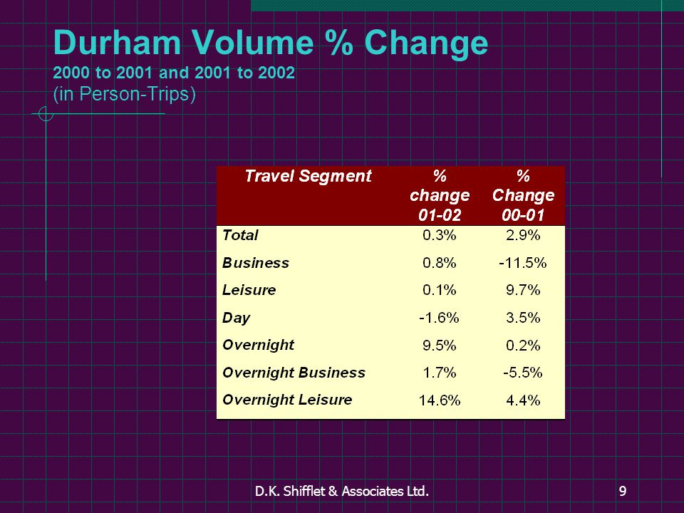 D.K. Shifflet & Associates Ltd.9 Durham Volume % Change 2000 to 2001 and 2001 to 2002 (in Person-Trips)