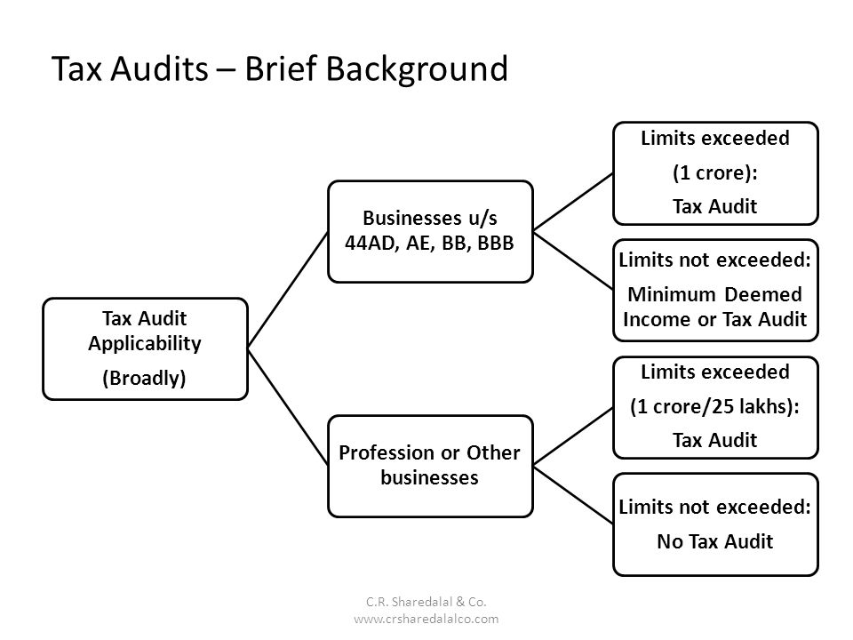 Tax Audits – Brief Background C.R.Sharedalal & Co.