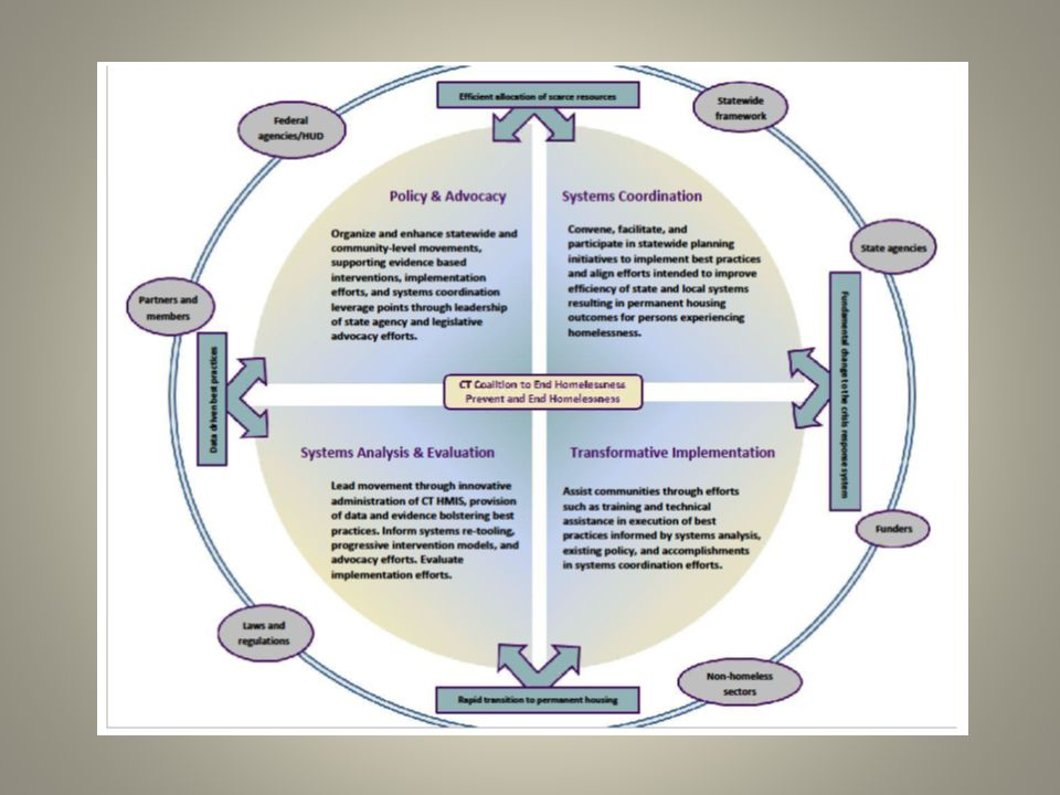 CT HMIS Governance COCs have imbued CT HMIS Steering Committee with authority to implement Policies & Procedures incl.
