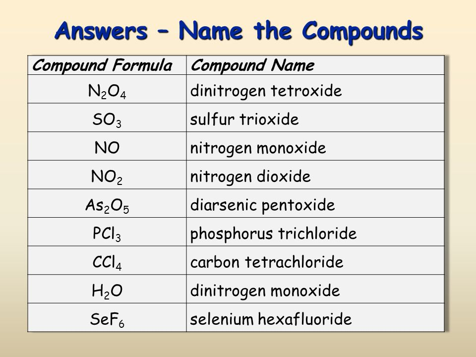 Practice – Name the Compounds Check next slide for answers