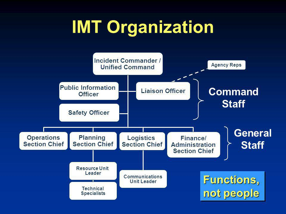 Agency Reps Communications Unit Leader Resource Unit Leader Technical Specialists IMT Organization Incident Commander / Unified Command Liaison Officer Public Information Officer Safety Officer Operations Section Chief Planning Section Chief Logistics Section Chief Finance/ Administration Section Chief Command Staff General Staff Functions, not people