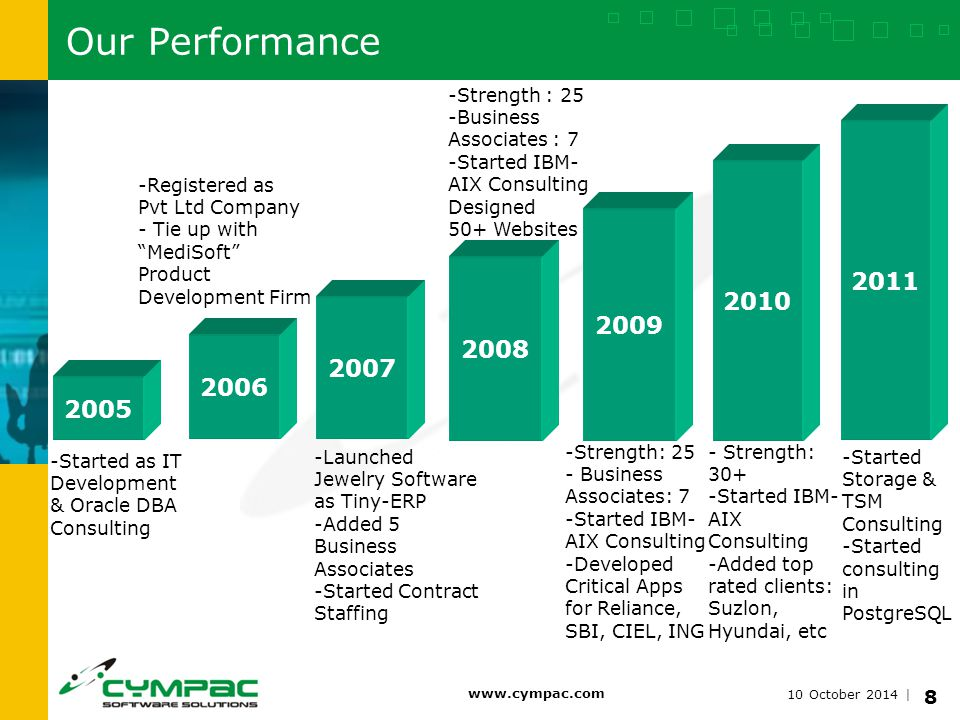 10 October 2014 | www.cympac.com 8 Our Performance 2005 2006 2007 2008 -Started as IT Development & Oracle DBA Consulting -Registered as Pvt Ltd Company - Tie up with MediSoft Product Development Firm -Launched Jewelry Software as Tiny-ERP -Added 5 Business Associates -Started Contract Staffing -Strength : 25 -Business Associates : 7 -Started IBM- AIX Consulting Designed 50+ Websites 2009 2010 -Strength: 25 - Business Associates: 7 -Started IBM- AIX Consulting -Developed Critical Apps for Reliance, SBI, CIEL, ING - Strength: 30+ -Started IBM- AIX Consulting -Added top rated clients: Suzlon, Hyundai, etc 2011 -Started Storage & TSM Consulting -Started consulting in PostgreSQL